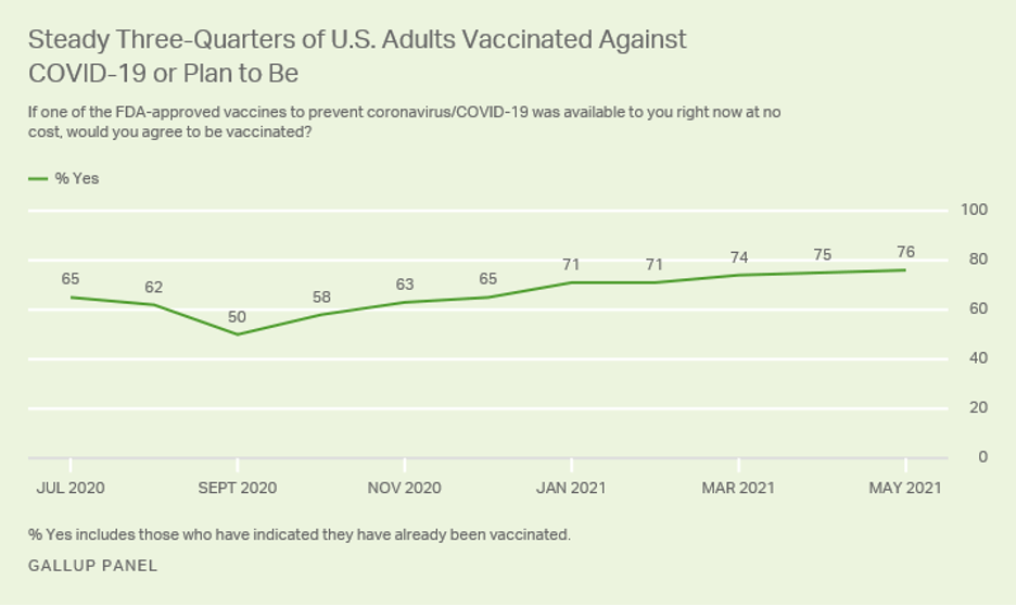 Graph showing three-quarters of the US Audlts Vaccinated Against COVID-19 or Plan to be.